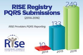 pqrs registries rise registry report the rheumatologist