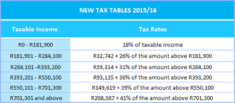 withholding tax table 2016 you and budget 2015 hp audit