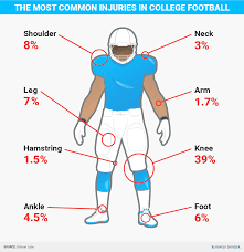 thanksgiving college football injuries most likely to keep football players out of a big game