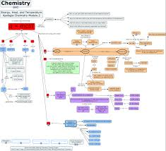 What Is A Concept Map Apologia Ed 1 Module 2 Concept Map What Is Covered In Module 2