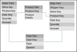 Fact Tables Types Of Fact Tables In A Data Warehouse Dwgeek Com