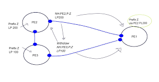 Bgp Route Map by Bgp Based Routing Control Platform Rcp