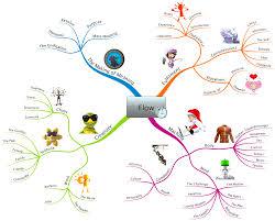 Multi Flow Map 17 Best Educational Mind Maps Images On Pinterest Mind Maps