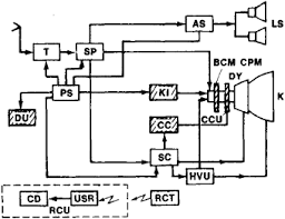 television receiver article about television receiver by the