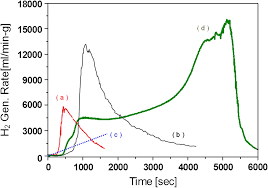 Cobalt B by Preparation And Characteristics Of Novel Cobalt Oxide Catalysts