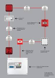 zeta fire alarm wiring diagram diagram wiring diagrams for diy