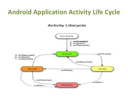 android application lifecycle learn android app development in easy steps