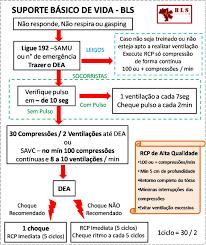código vermelho update do manual de aph