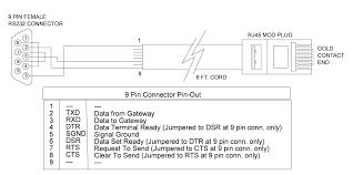 how do i integrate controllogix to verbatim gateway via df1 over
