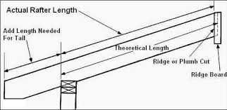Hip Roof Measurements Basic Roof Framing Instructions