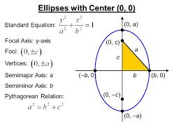 standard equation ellipse foci tessshlo