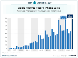 best buy quarterly sales how apple u0027s iphones have sold over the years chart business insider
