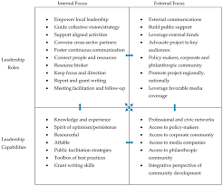 sustainability free full text elaborating the role of backbone