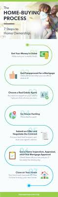 what to get a for s how to buy a house daveramsey