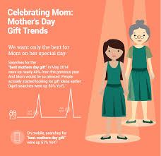 celebrating mom mother u0027s day gift trends ann arbor graphic