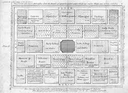 kitchen garden design circa 1728 from new principles of gardening