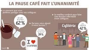 image pause café bureau pause café en entreprise prevention sante par la nutrition et l