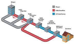 fedex richmond ky fedex distribution fedex distribution center fedex transportation