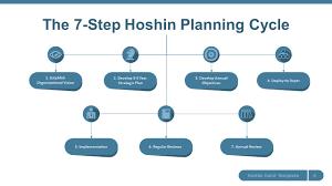 hoshin kanri strategy powerpoint template slidemodel
