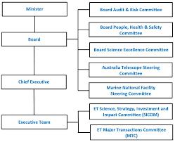csiro executive team governance document csiro