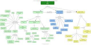 knowledge management framework community for data integration