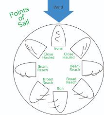 wind beginner u0027s guide to sailing