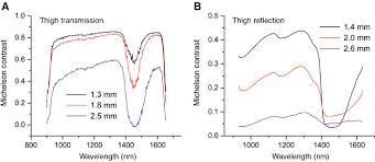 shortwave infrared swir emitters for biological imaging a