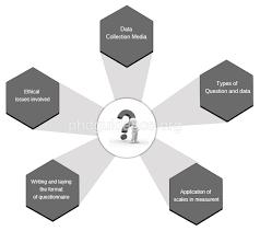 questionnaire design questionnaire design phd thesis research guidance mumbai india