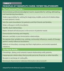 managing professional and nurse u2013patient relationship boundaries in
