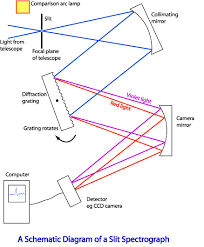 obtaining astronomical spectra spectrographs