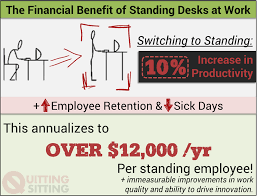 Standing At Your Desk Vs Sitting 3 Easy Steps Get Your To Pay For Your Standing Desk