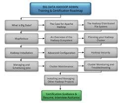 big data hadoop resume courses it big data hadoop admin certification training