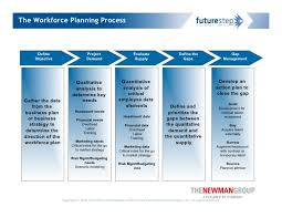 workforce planning connecting business strategy to talent strategy