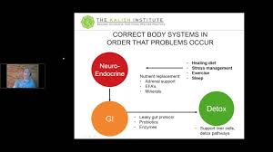 Map Testing Practice Breakthroughs In Gi Testing And Treatments Using The Gi Map Test