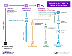 Douglas Arizona Map by Community Of Care Douglas County Government
