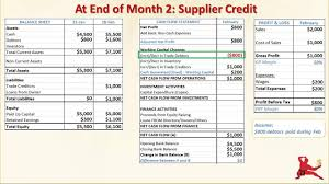 Consolidated Income Statement Template by Financial Statements Example Profitability Working Capital
