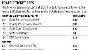 red light ticket california cost courts how your 35 speeding ticket becomes a 235 fine the san