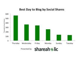 what time does best buy post online black friday deals the best times for tweets facebook posts emails and more