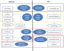 android application lifecycle android what the equivalent of activity cycle in ios