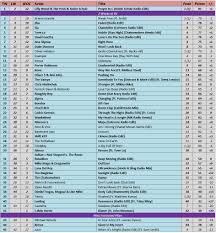 albie u0027s top 100 u0026 dance charts update in progress pulse music board