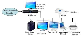 directv cisco and samsung have whole house dvr plans with rvu