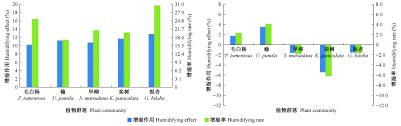 Canap茅 2m 北京园林绿地5种植物群落夏季降温增湿作用