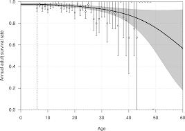 demographic rates of northern royal albatross at taiaroa head new