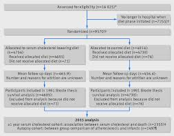 autopsy report sample re evaluation of the traditional diet heart hypothesis analysis figure4