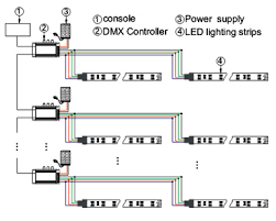 dmx 512 controller dmx controller 24v dmx controller