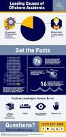 leading causes of offshore accidents infographic louisiana