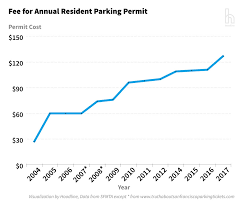Chicago Permit Parking Map by With New Zones Proposed Sf U0027s Parking Permit Program Leaves