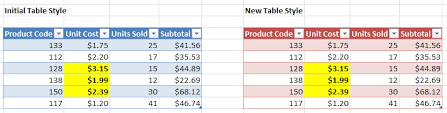 Change Table Style In Excel 9 1 Benefits Of Using An Excel Table Excel Efficiency