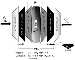 recycling free full text challenges in automotive fuel cells