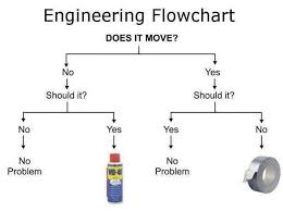 Engineers Memes - engineering meme by tuxver memedroid